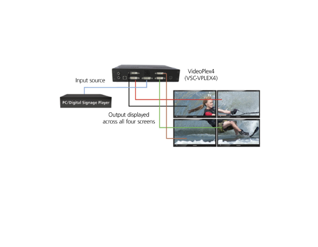 Videoplex 4 Video Wall Controller DVI Application diagram