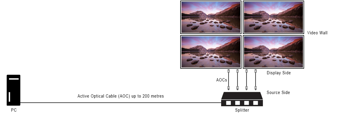 AOC video wall Diagram